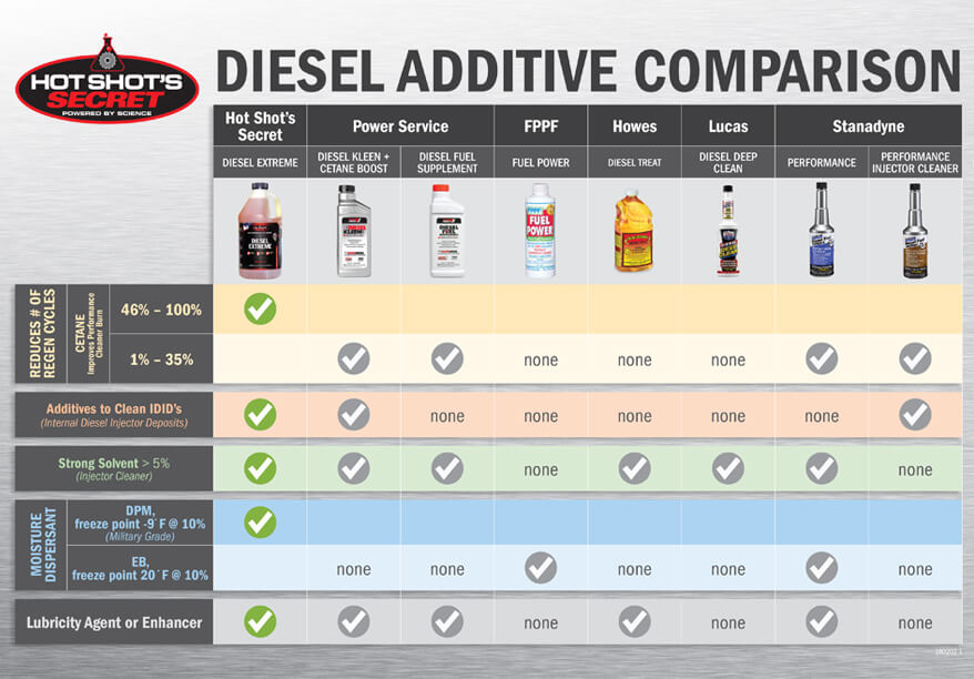 Diesel Extreme - Best Diesel Fuel Additive and Injector Cleaner